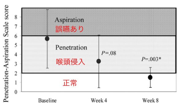 【嚥下重症度分類】Penetration-Aspiration Scaleとは?